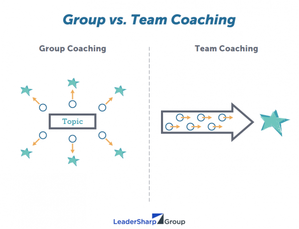 group vs team 2007-3-21 know the differences between teams, groups and individuals  a team is a group who work intensively with each other to achieve a specific common goal (3) all.