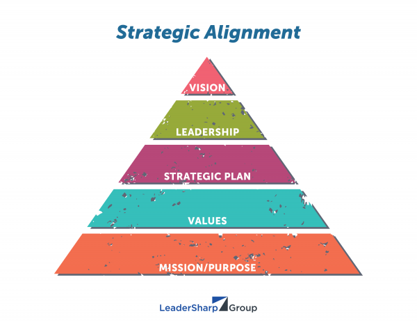 alignment of the performance plan